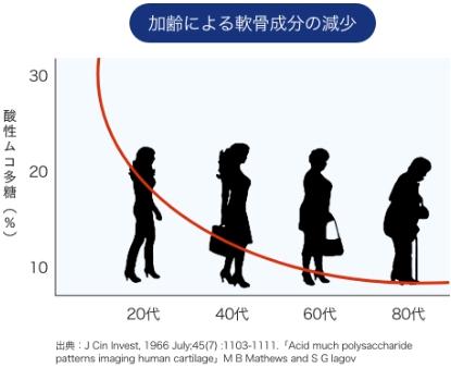 加齢による軟骨成分の減少グラフ